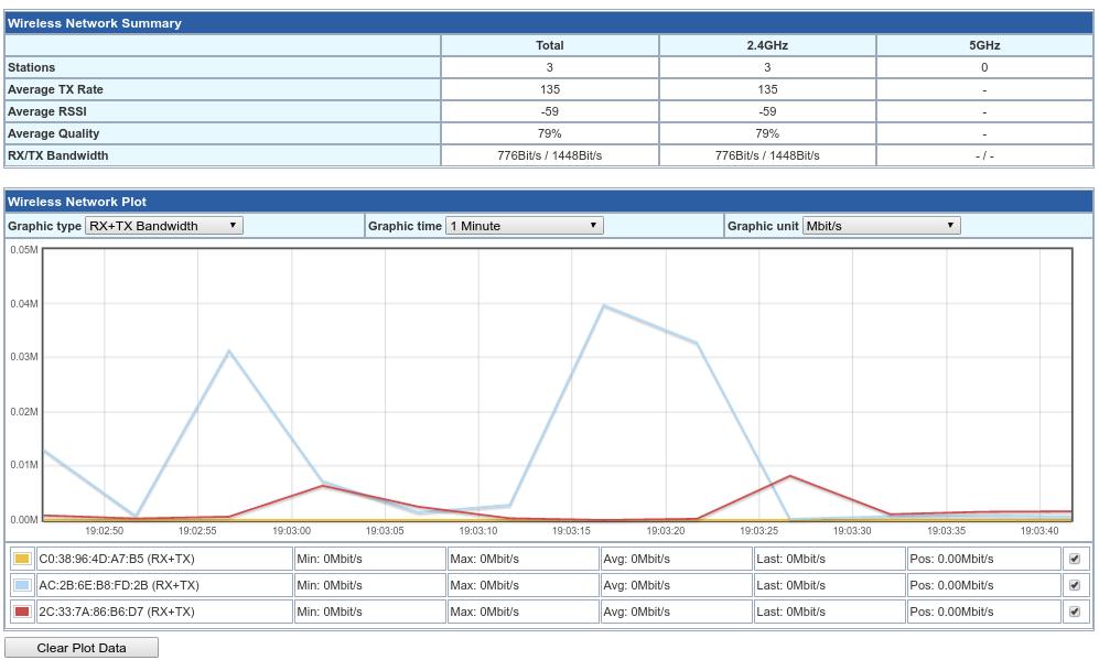 График сетевой активности (RX+TX Bandwidth) клиентских устройств за 1 минуту