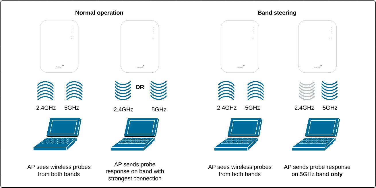 Наглядное пояснение как работает band steering от Meraki