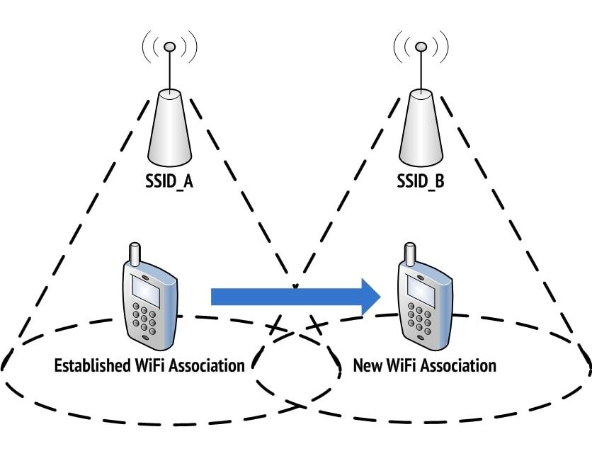 Wi-Fi roaming
