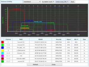 Wive-NG пример графического представления результатов сканирования