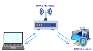 wpa enterprise diagramm